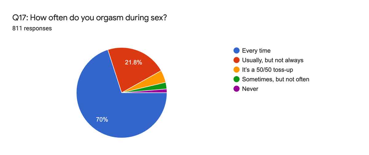 Orgasm During Sex Stats